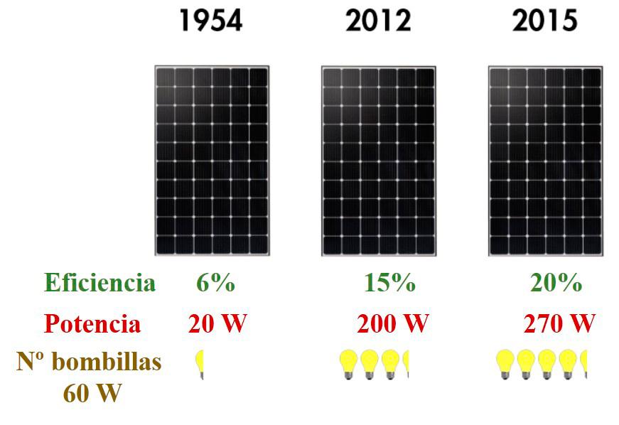 Evolucion-potencia-de-paneles-fotovoltaicos