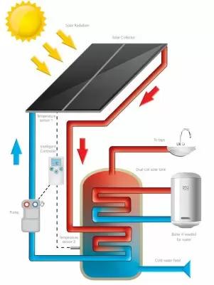 esquema de funcionamiento acs (agua caliente solar)